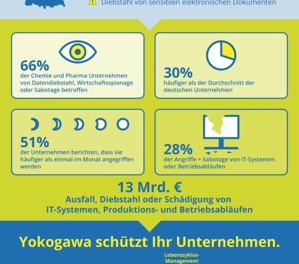YOKOGAWA, IT-Sicherheit, Hacker-Angriff, Spionage, Sabotage